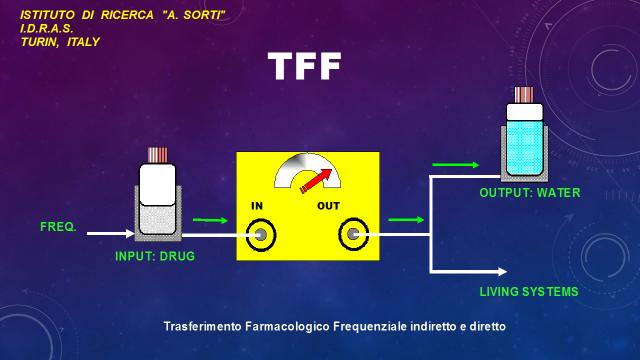 TFF (Trasferimento Farmacologico Frequenziale)